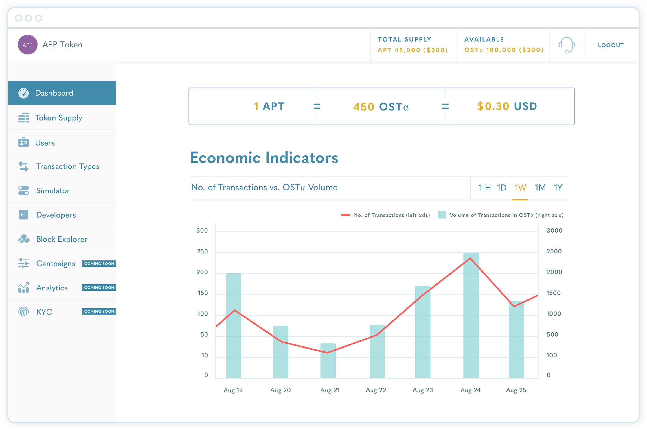 OST - Management Dashboard