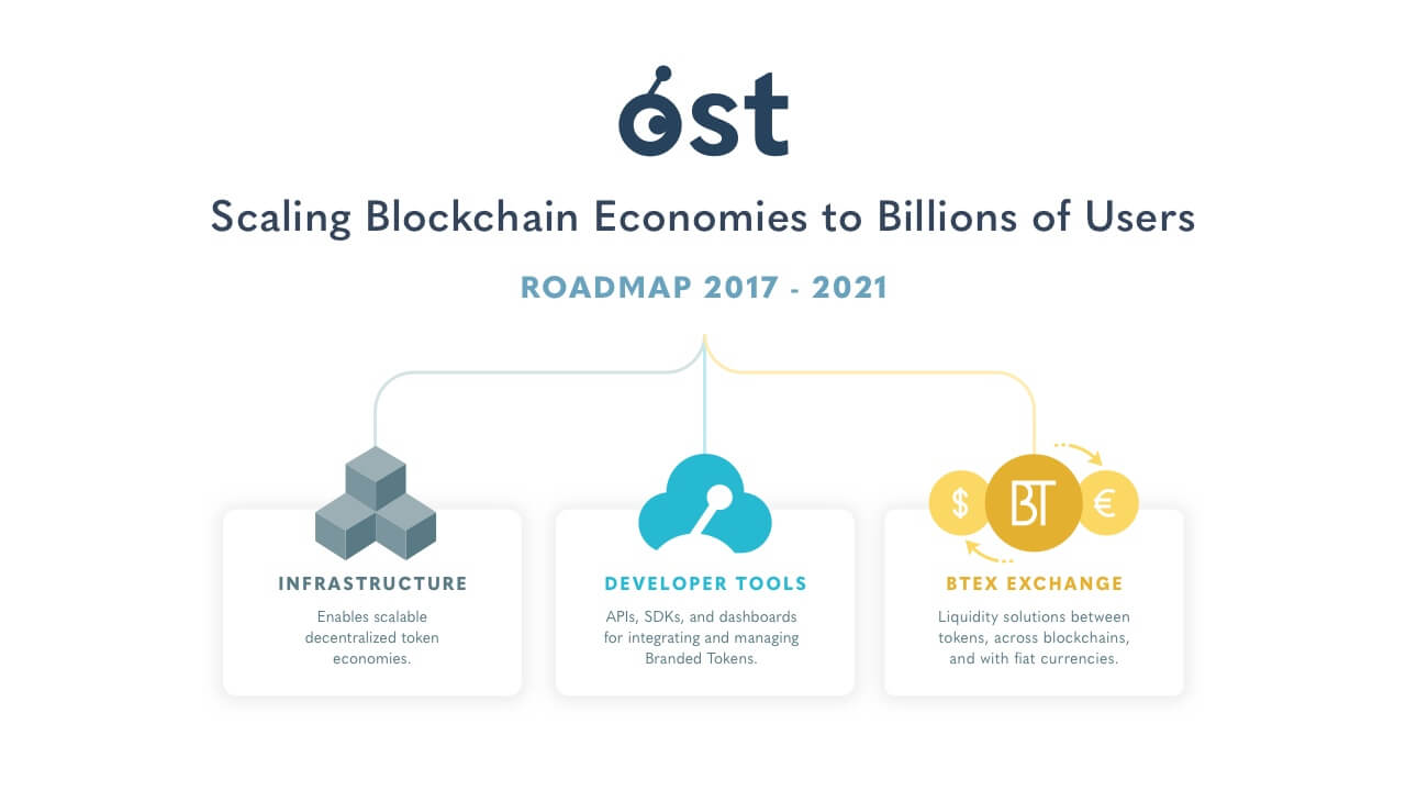 OST Announces 4-Year Roadmap