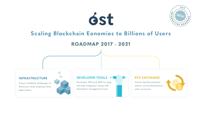 Introducing the Interactive OST 2017–2021 Project Roadmap